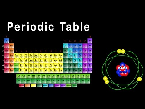 Periodic Table Song Periodic Table of Elements