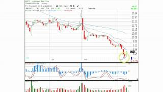 Candlestick Trading the Bullish Engulfing Stock Pattern | Candlestick Charts for Wednesday, Sept. 12