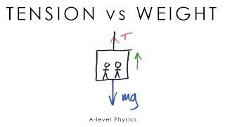 Tension vs Weight - A-Level Physics