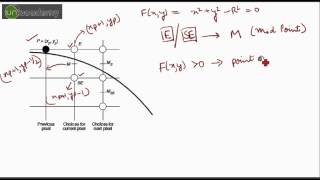 What is Midpoint Circle Drawing Algorithm in Computer Graphics?