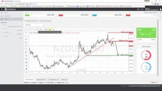Daily Forex Technical Analysis | NZD/USD | 22nd March 2017