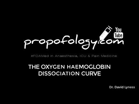Oxygen Haemoglobin Dissociation Curve OHDC