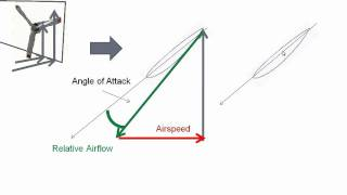Propeller Blade Angle of Attack