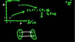 تابع ریاضی ۰۳- تشخیص تابع بودن یک منحنی