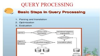 QUERY PROCESSING STEPS-INTRODUCTION