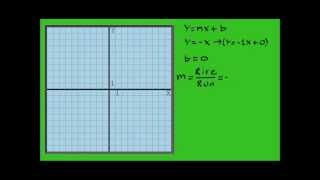 Graphing y=x and y=-x