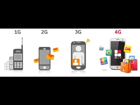 1G,2G,3G & 4G Best Explanation & Comparision