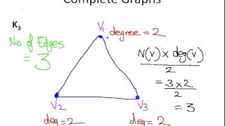 Graph Theory - Complete Graphs