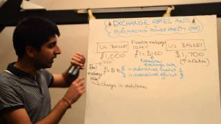 PPP (Purchasing Power Parity) Exchange Rates