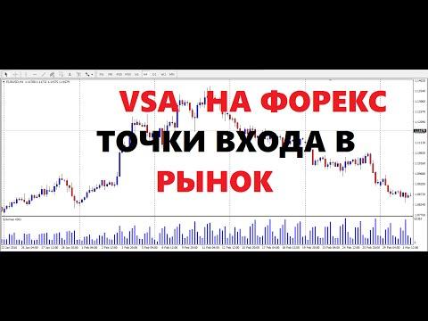 VSA на Форекс  Точки Входа в Рынок