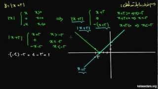 قدر مطلق ۰۵ - نمودار روابط قدر مطلق.mp4