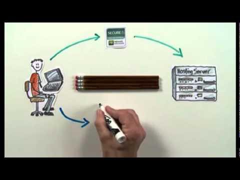 SSL Certificate Explained