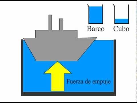 ¿Por qué flota un barco Principio de Arquímedes