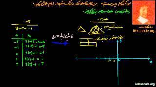 معادلات ریاضی۰۴ رنه دکارت و مختطات دکارتی