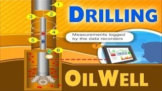 Download Oil Drilling | Oil & Gas Animations 3Gp Mp4