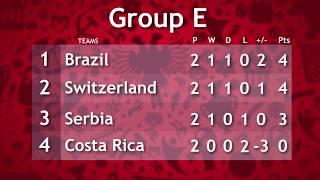 FIFA World Cup 2018: Brazil, Switzerland register crucial victories