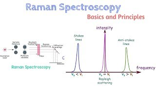 Basics and principle of Raman Spectroscopy | Learn under 5 min | Stokes and Anti-Stokes | AI 09