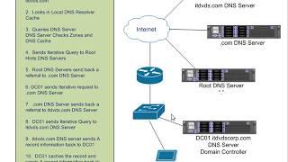 Understanding How DNS Works in Depth