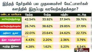 Makkal Manathil 2016 | Poll Survey  (22/03/16) | Puthiya Thalaimurai TV