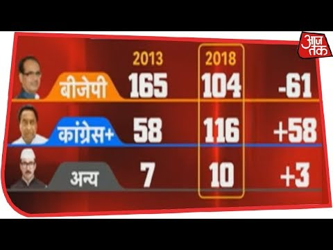 Xxx Mp4 Congress Wins Hindi Heartland BJP Faces 0 5 Loss In Assembly Elections Results LIVE 3gp Sex