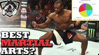Which Martial Art is the Best? The Perfect Ratio for MMA