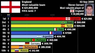 History of National Football team value