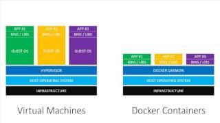Virtual Machines vs Docker Containers - Dive Into Docker