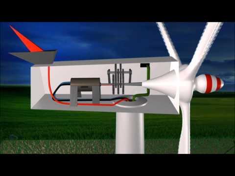 La energía eólica en 2 min. y medio