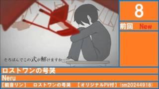 JOYSOUNDカラオケランキング 2014上半期 VOCALOID編