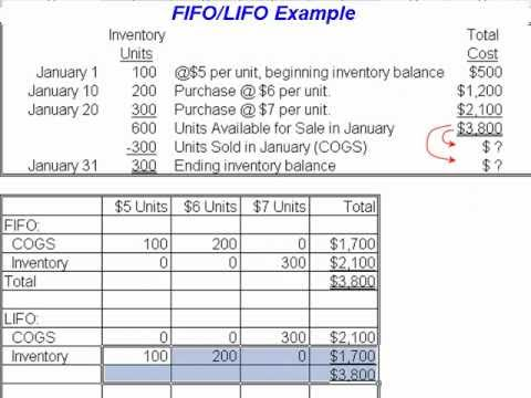Accounting Lecture 08 Part I - LIFO, FIFO & Average Cost