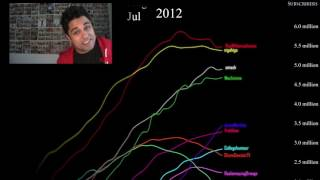 The History of Youtube Stars (2006-2017)