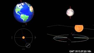 In 2013, motion and orbit of the Moon and the Sun and the Earth (astronomy teaching materials)