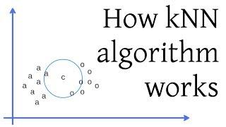 How kNN algorithm works