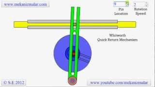Whitworth Quick Return Mechanism