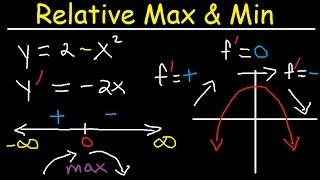 Relative Extrema, Local Maximum and Minimum, First Derivative Test, Critical Points- Calculus