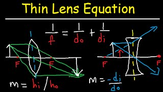 Thin Lens Equation Converging and Dverging Lens Ray Diagram & Sign Conventions