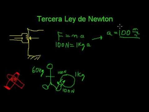 Tercera Ley de Newton Concepto y Ejemplos