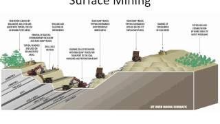 Box 2 3 Acid Mine Drainage