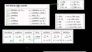 BCS Math : দৈর্ঘ্য এর পরিমাপ এবং অংক