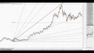 WOW Gann Analysis - How to predict GFC HIGH + LOW