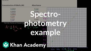 Spectrophotometry example | Kinetics | Chemistry | Khan Academy