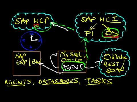 SAP HANA Academy - HCI Data Services: Overview