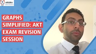 GRAPHS Simplified: AKT Exam revision session