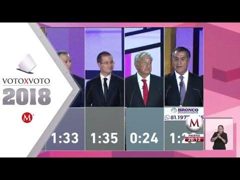 Xxx Mp4 Primer Debate Presidencial 2018 3gp Sex