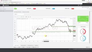 Daily Forex Technical Analysis | USD/JPY | 18th May 2017