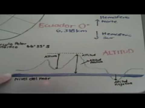 Latitud longitud y altitud