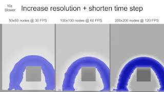 Fluid Simulation Quality with Violated CFL Condition