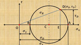 How to draw Mohr's Circle   - GATE 2016 examination preparation
