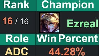 Why Ezreal is the WORST ADC now in under 4 minutes