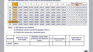 Show the use of a Logarithm table